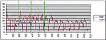 Рис. 2. Моделирование с перераспределением сетки (синяя линия) и без перераспределения (красная ли ния)