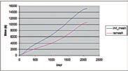 Рис. 3. Время вычисления в секундах с автоматическим перераспределением сетки (лиловая кривая) и без автоматического перераспределения (синяя кривая)