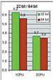 Рис. 5. Сравнение 32- и 64-разрядных операционных си с тем