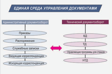 Рис. 1. Основные потоки, образующие информационное пространство СПб ОАО Красный Октябрь