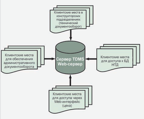 Рис. 3. Общая схема единой среды управления документами предприятия с учетом различной функциональности рабочих мест