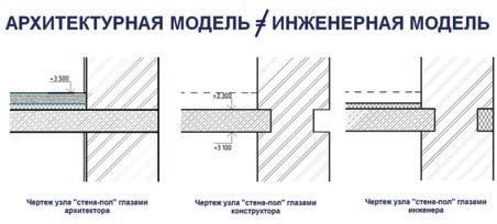 Рис. 1. Многообразие BIM&моделей: здание в представлении различных специалистов различно