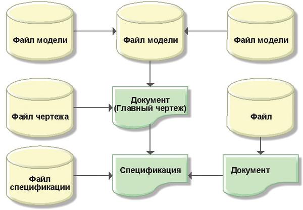 Рис. 6. Способ №3 хранения файлов в файловом составе документов TechnologiCS