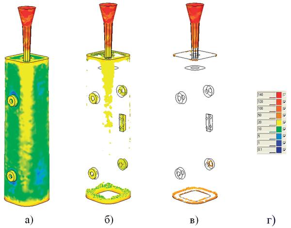 Рис. 2. Результат расчета напряжений в изложнице при помощи деформационного модуля СКМ ЛП Полигон: а) остаточные напряжения в изложнице, возникающие при остывании в форме до 200°С; б) остаточные напряжения более 20 МПа; в) остаточные напряжения более 50 МПа; г) цветовая шкала напряжений в МПа