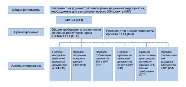 Рис. 4. Пример структуры документации третьего и четвертого уровня по проектированию КИПиА с применением SmartPlant Instrumentation