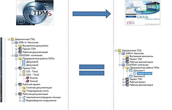 Рис. 1. Перенос архива информации из TDMS в CADLib Модель и Архив