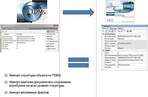 Рис. 2. Импорт структуры и информации из TDMS в CADLib Модель и Архив