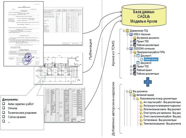 Рис. 3. Организация делопроизводства АН на базе CADLib Модель и Архив