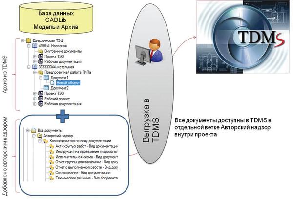 Рис. 4. Передача информации по АН из CADLib Модель и Архив в TDMS