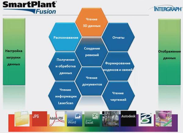 Рис. 3. Модули SmartPlant Fusion