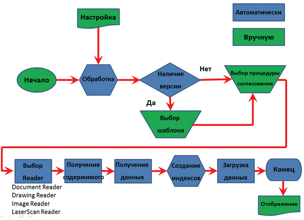 Рис. 4. Бизнес-процесс обработки данных