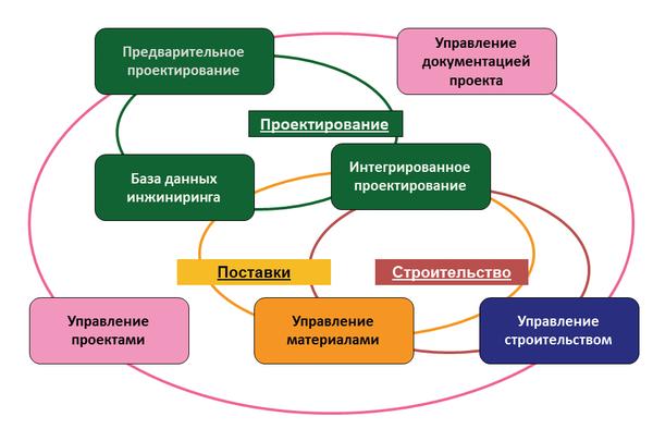 Рис. 1. Управление жизненным циклом объекта