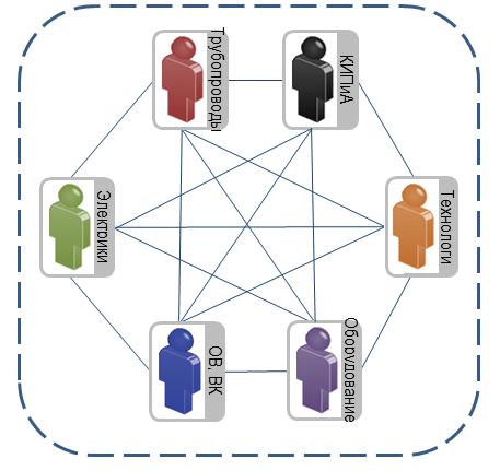 Рис. 4. Стандартный способ обмена информацией