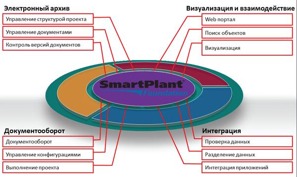 Рис. 6. Централизованное хранилище и управление информацией
