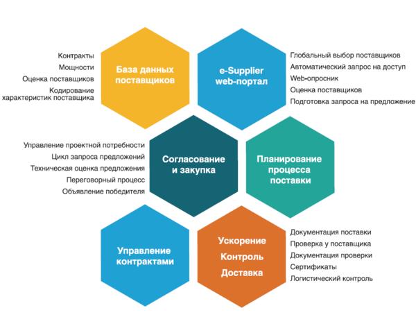 Рис. 7. Функциональные модули SmartPlant Materials