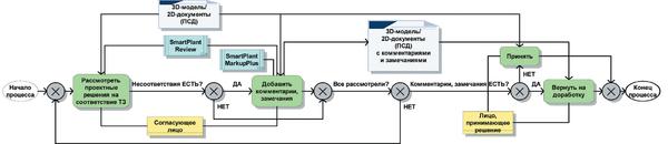 Рис. 2. Процесс согласования проектных решений с использованием ИС View 3D