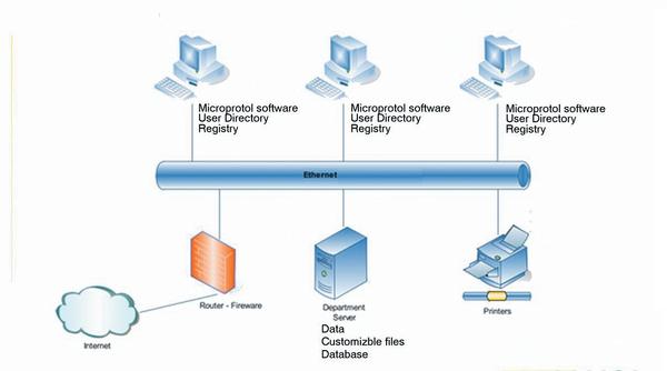 Работа Microprotol в локальной сети