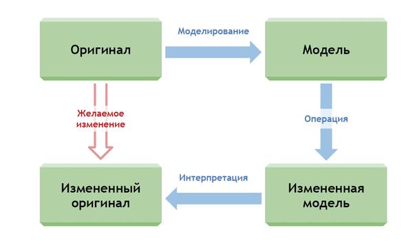 Рис. 1. Механизм моделирования заключается в выведении сложной или невыполнимой операции над оригиналом в пространство модели