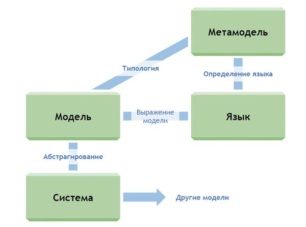 Рис. 2. Система Оригинал-модель-язык