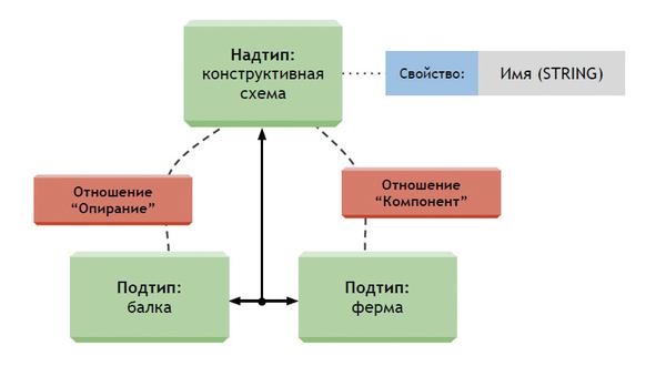 Рис. 4. Пример структуры модели данных, выраженной в языке EXPRESS