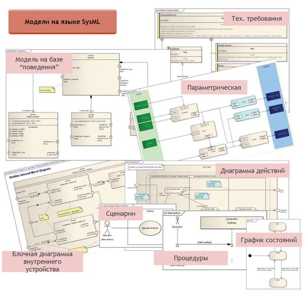 Рис. 5. Разновидности информационных моделей и сущностей языка информационного моделирования SysML
