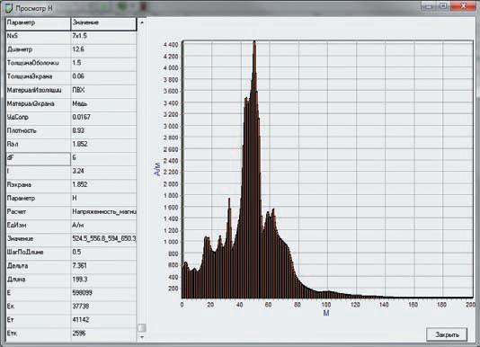 Рис. 11. Распределение напряженности магнитного поля вдоль кабеля АТ1-КРУЭ при молниевом разряде в молниеотвод М3