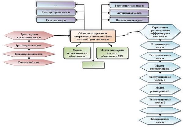 Трансформация информационной модели