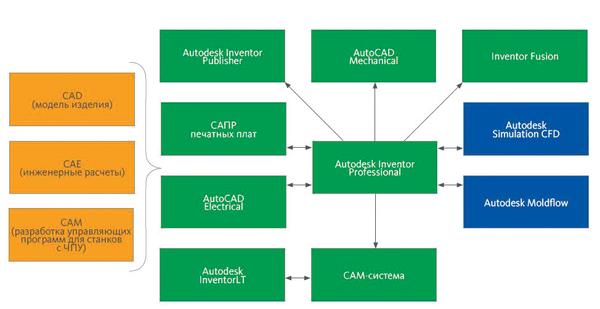 Концепция комплексной автоматизации приборостроительных предприятий. Внедрение