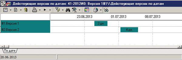 Рис. 1. Действующие версии по датам