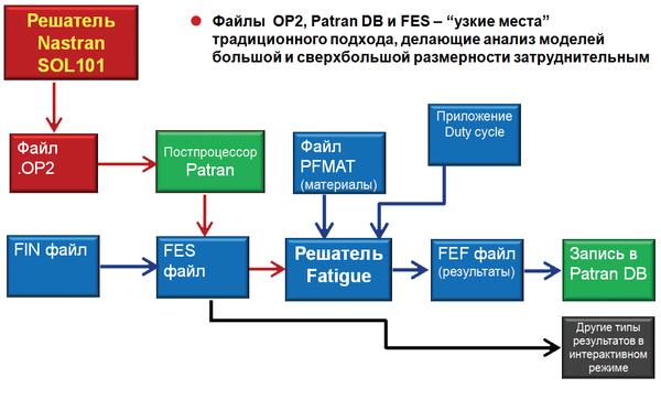 Рис. 1. Традиционная схема расчета изделия по ресурсу и долговечности с использованием Fatigue