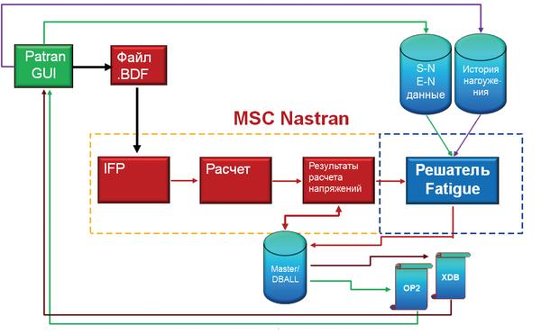 Рис. 2. Схема интегрированного расчета на прочность и долговечность с использованием Nastran Embedded Fatigue