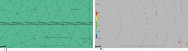 Рис. 2. Фрагмент сетки с областью вытянутых элементов (AR=19) (а) и результат расчета растекания расплава при впуске слева (б)