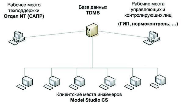 Рис. 2. Общий вид комплексной системы