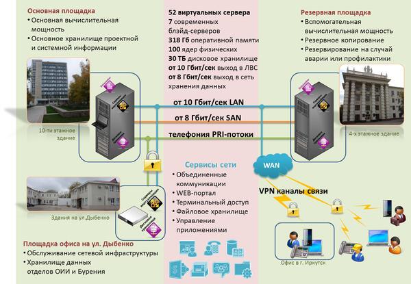 Рис. 1. Структурная схема и параметры основных центров обработки данных