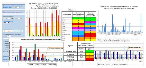 Рис. 4. Комплексная оценка качества проекта