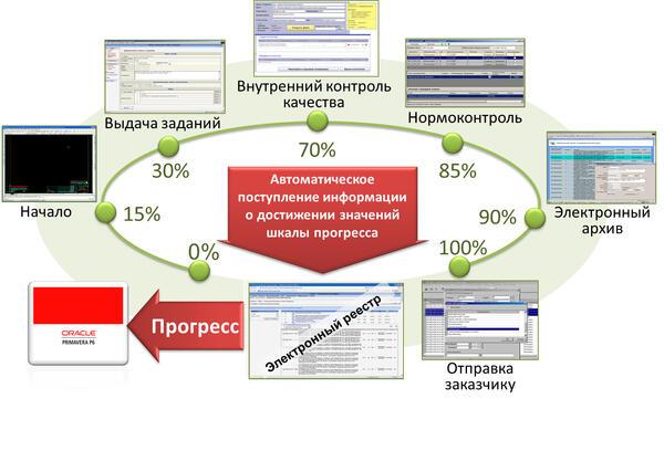 Рис. 5. Автоматическое определение в реестре прогресса выполнения работ