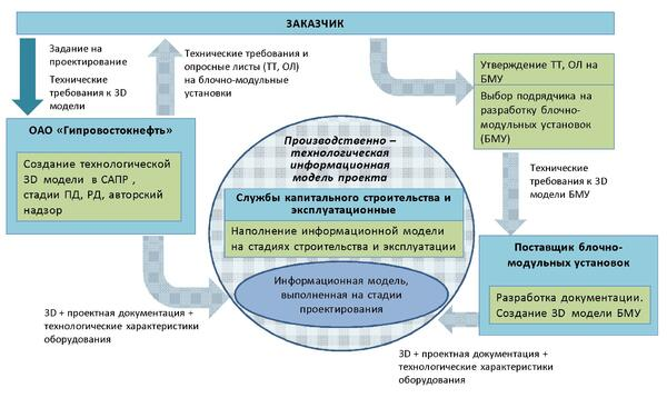 Рис. 7. Создание, сопровождение и наполнение информационной модели в случае применения блочно-комплектного подхода в проектировании