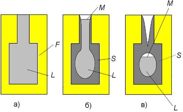 Рис. 1. Схематическое изображение этапов затвердевания отливки, где М – зеркало расплава; L – расплав; S – твердая фаза; F – форма; а) исходное состояние; б) образование усадочной раковины; в) кристаллизация замкнутого объема расплава в тепловом узле с образованием внутренней усадочной раковины или рассеянной пористости