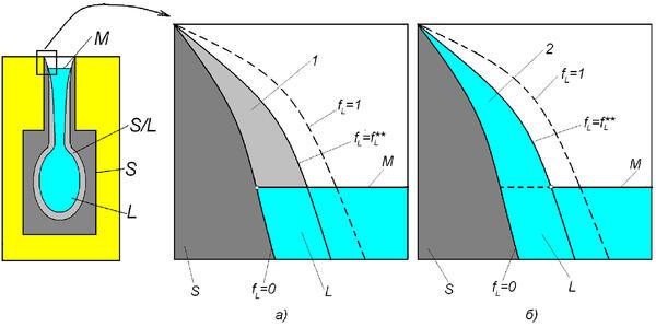 Рис. 2. Схема кристаллизации открытого теплового узла при наличии зеркала расплава, где а) модель СКМ ЛП «ПолигонСофт»; б) предлагаемая модель; 1 – зона осушенных дендритов; 2 – зона, питаемая расплавом за счет капиллярного эффекта; S/L – зона непрерывного дендритного каркаса, FL≤F**L
