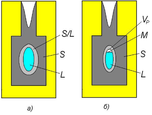 Рис. 4. Схема образования усадочной раковины (б) в закрытом тепловом узле (а), где L – расплав; S – твердая фаза; F – форма; М – зеркало расплава; VP – объем усадочной раковины