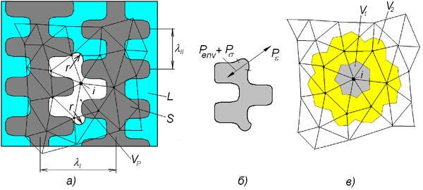 Рис. 5. Образование макропористости в закрытом тепловом узле; а) схема образования поры в неподвижном дендритном каркасе; б) силы, действующие на поверхности раздела пора-расплав; в) распределение пористости в узлах КЭ. L – расплав; S – твердая фаза; Vp – пора; r – радиус кривизны мениска; λI λII – расстояния между первичными и вторичными осями дендритов