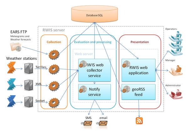 Структура RWIS