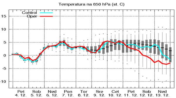 Пример 10-дневного прогноза погоды для центральной Словении