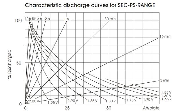 Рис. 5. Разрядные характеристики в каталогах производителей АБ