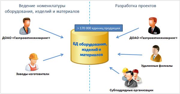 Рис. 6. Схема ролей различных участников в ИУС МТР «Газпроект»