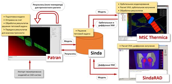 Рис. 2. Специализированный комплекс орбитального теплового анализа конструкции КА