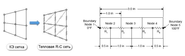 Рис. 3. Метод сосредоточенных параметров и построение RC-Network