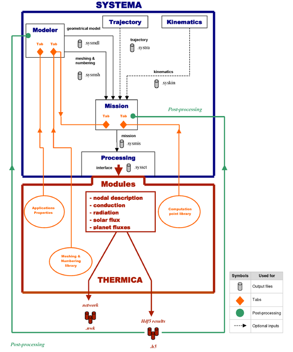 Рис. 7. MSC Systema и MSC Thermica