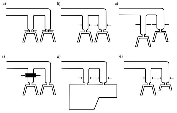 Рис. 1. Разновидности балансировок холодноканальных литниковых систем: балансировка диаметра (толщины) впускных литниковых каналов (а); балансировка диаметра (толщины) разводящих литниковых каналов (б); балансировка диаметра (толщины) при изменении длины разводящих литниковых каналов (в); балансировка разводящих литниковых каналов с использованием регулирующих клапанов (г); балансировка диаметра (толщины) разводящих литниковых каналов в форме с несколькими впусками в оформляющую полость (д); балансировка диаметра (толщины) разводящих литниковых каналов в «семейной» форме (е) (на основе [2])