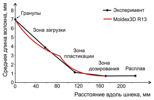 Рис. 7. Сравнение экспериментальных данных и результатов моделирования разрушения волокна в зонах шнека под действием факторов стадии пластикации при переработке полипропилена, содержащего 40% длинного стекловолокна
